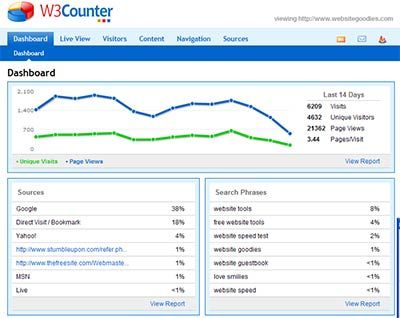 Free Traffic Reports For Your Website