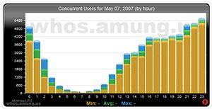 Amung.us- traffic details by hour