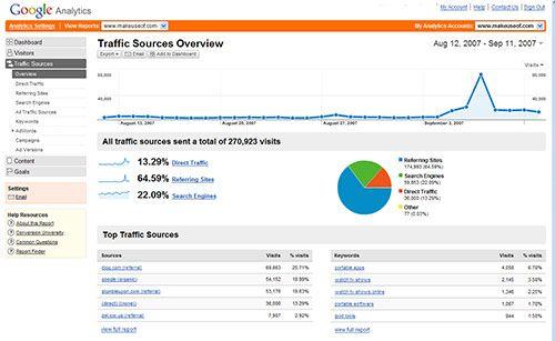 Google Analytics - Free Traffic Analytics Software
