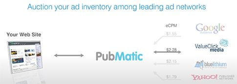 PubMatic - Make Maximum off your ad Inventory