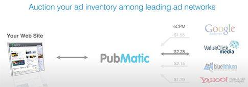 PubMatic - Make Maximum off your ad Inventory