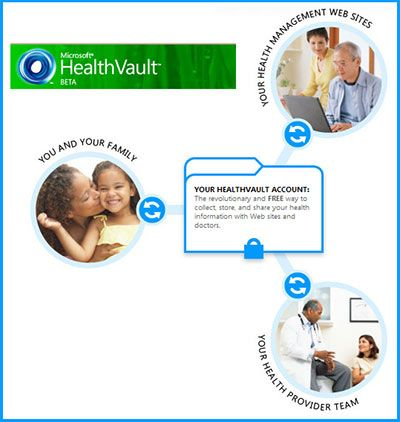 HealthVault: Collect, Store and Share Your Health Information Online