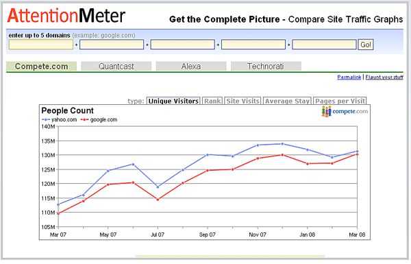 AttentionMeter - Compare Traffic Stats of up to 5 Websites