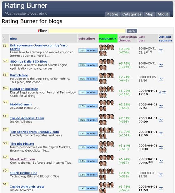 RatingBurner - Discover Most Popular Blogs on the Web
