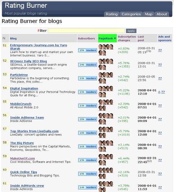 RatingBurner - Discover Most Popular Blogs on the Web