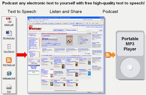 yakitome   YakiToMe: Convert Text Files to Speech