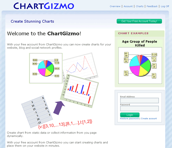 ChartGizmo - Add Charts to your Blog or Webpage