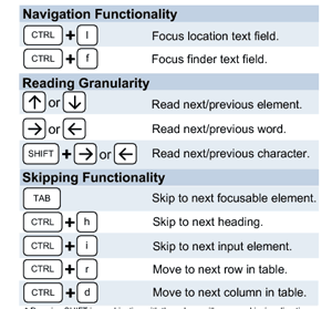 Navigation Short Cut Keys