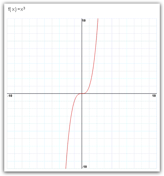 graph Mathway Beta on