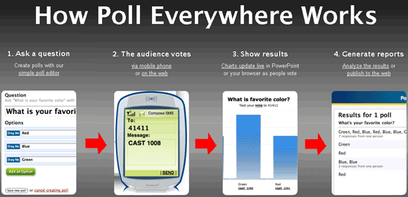 Poll Everywhere -  SMS polls