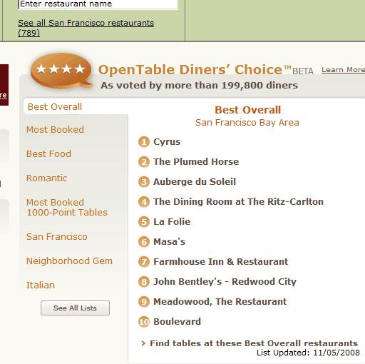 good restaurant guide