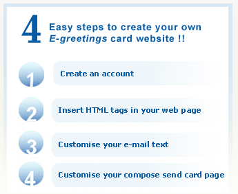 Generate income with a free e greeting card website how to create your own e greeting card website 123greetingssteps m4hsunfo