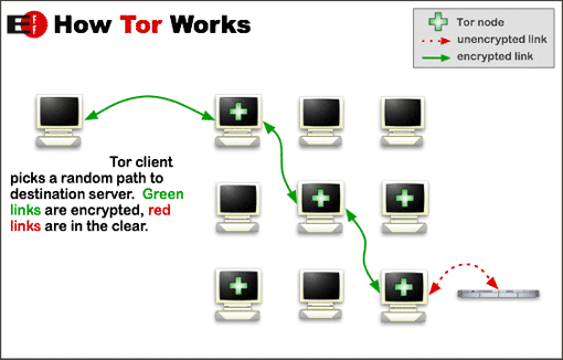 tor - anonymous internet browsing