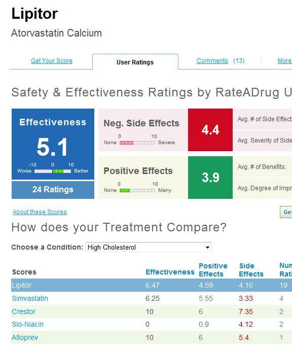 drugs ratings