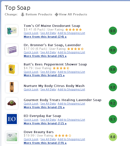 products ratings