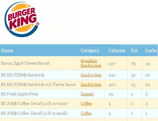 fast food nutrition data