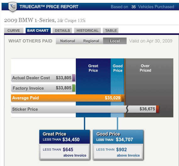 TrueCar: Find Out Real Prices Paid For New Cars