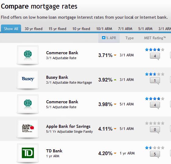 bank reviews and ratings
