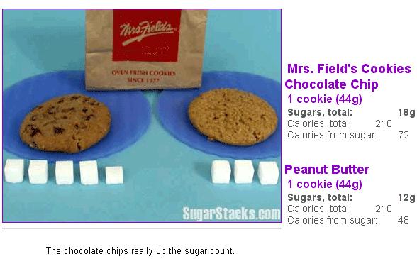 sugar amount in food