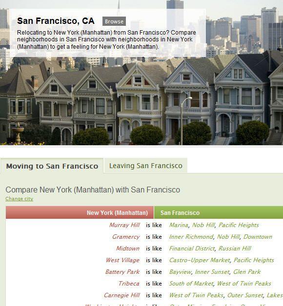 neighborhood comparison tool