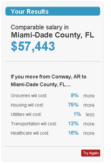 cost of living comparison between cities