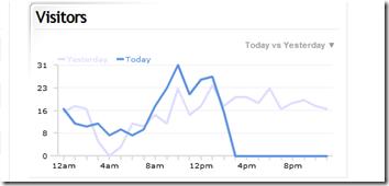 Clicky – A Great Alternative To Google Analytics
