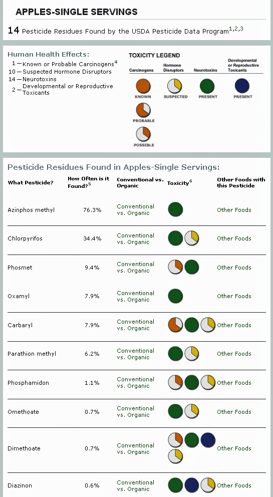 pesticides in your food