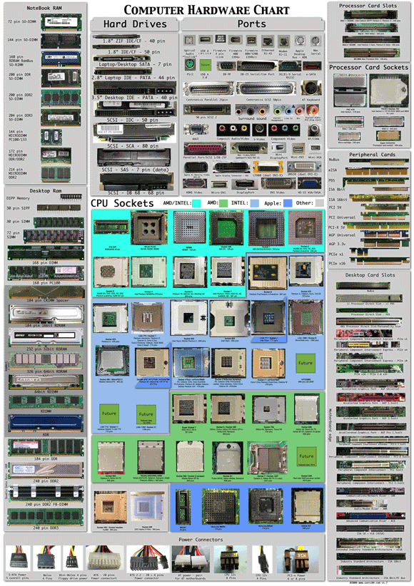hardware chart   Computer Hardware Chart: Guide To Computer Hardware