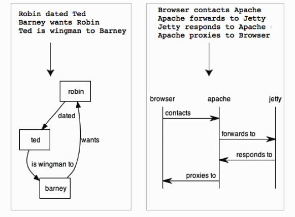 create diagrams free