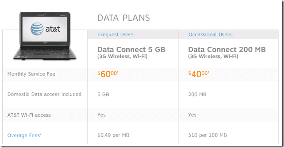 mobile internet plan comparison