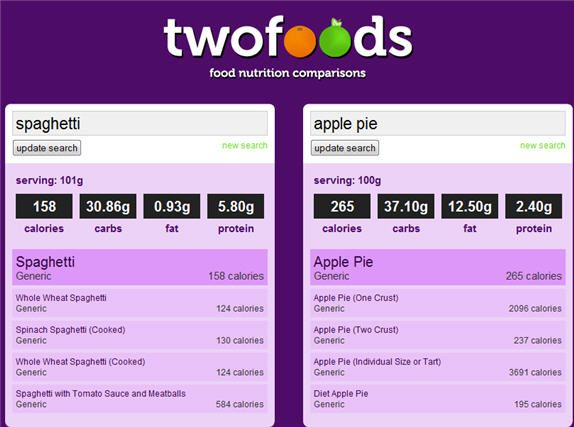 nutritional values of foods