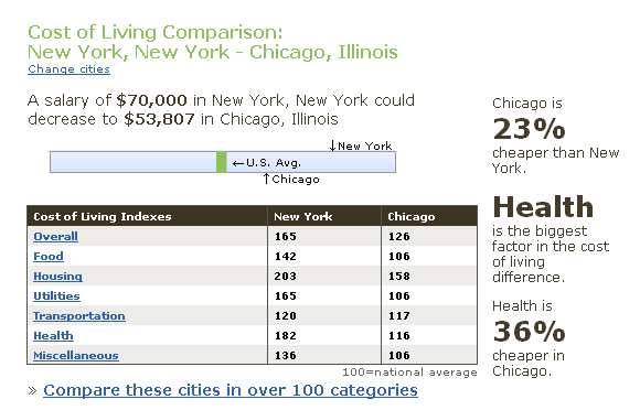 compare cost of living in us cities