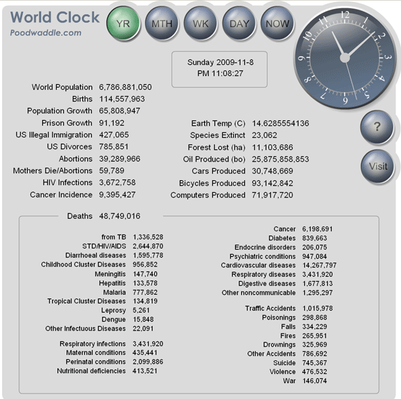 worldclock   WorldClock: Displays Interesting Real Time World Statistics