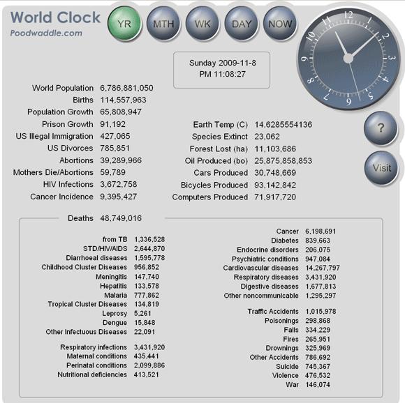 worldclock   WorldClock: Displays Interesting Real Time World Statistics
