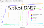 Find Fastest DNS and Optimize Your Internet Speed