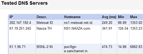find fast dns server