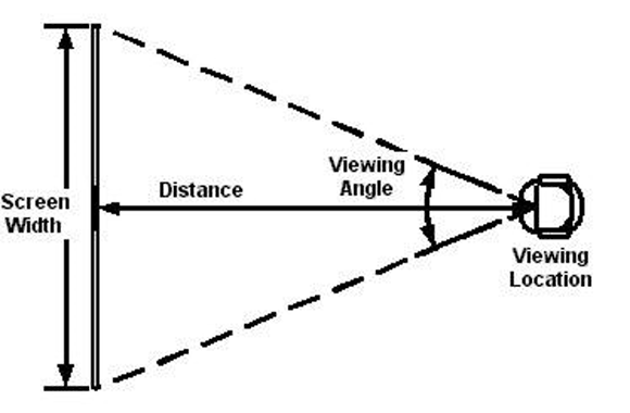 best viewing distance for tv