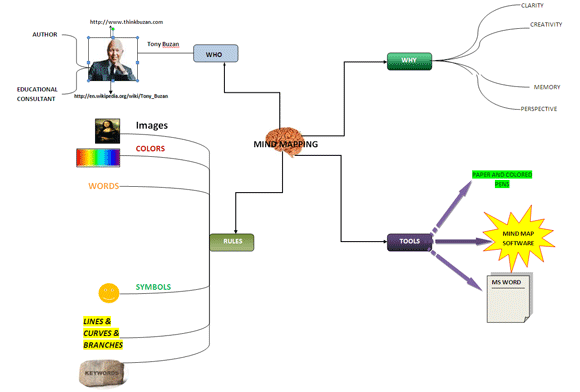 How to build a mind map in microsoft word mind map in word ccuart Gallery