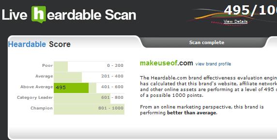 measure brand performance