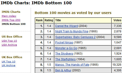 top ten worst movies list