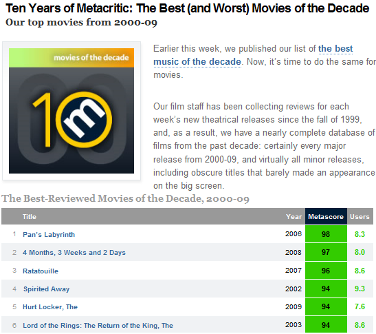 list of the best worst movies ever