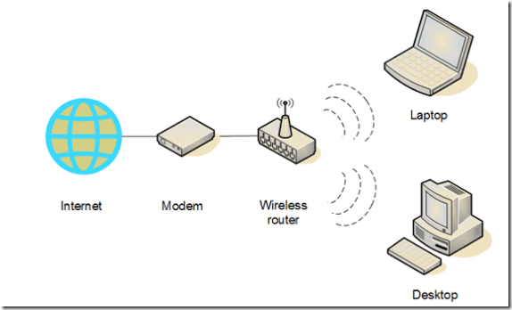 Sensational A Simple Guide To Setting Up A Home Wireless Network Wiring Cloud Oideiuggs Outletorg