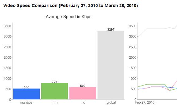 video streaming speeds