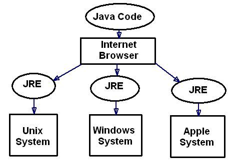 how java applets work