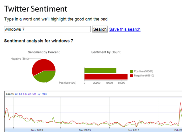 sentiment search