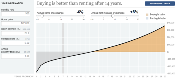 buying is better than renting