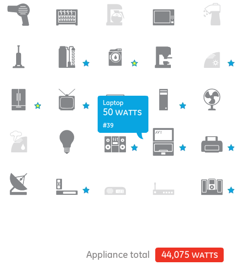 how much energy household appliances use