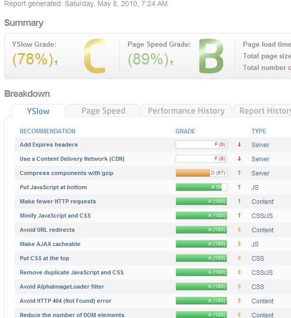 website performance improvement