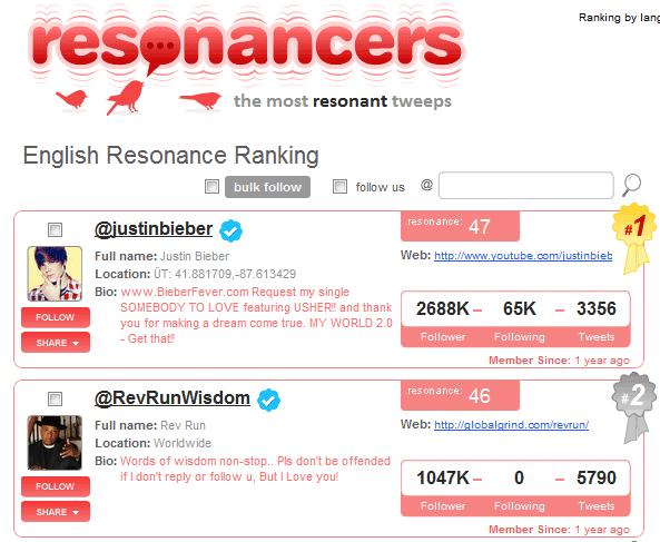 image thumb77   Resonancers: Ranks The Most Popular Tweets