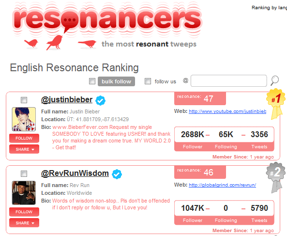 image thumb77   Resonancers: Ranks The Most Popular Tweets
